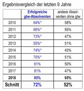 Beste Ergebnisse seit 9 Jahren. Die gtw-Absolventen schlagen andere Schulen regelmäßig mit 72% : 52%