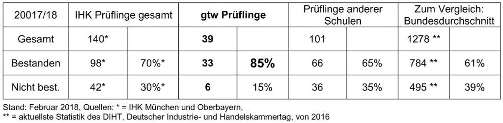 Statistik IMFW IHK Ergebnis gtw 2018